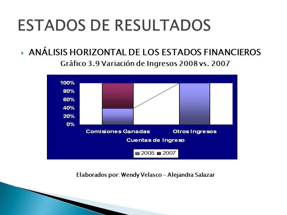 ANÁLISIS HORIZONTAL DE LOS ESTADOS FINANCIEROS Gráfico 3.9 Variación de Ingresos 2008 vs. 2007 Elaborados por: Wendy Velasco – Alejandra Salazar