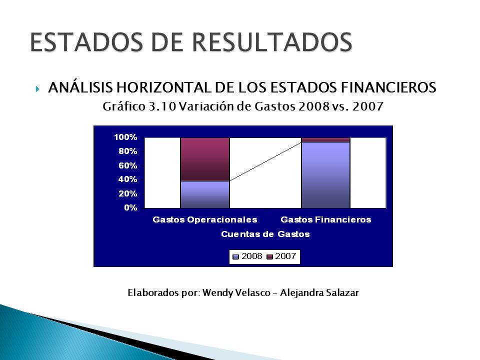 ANÁLISIS HORIZONTAL DE LOS ESTADOS FINANCIEROS Gráfico 3.10 Variación de Gastos 2008 vs. 2007 Elaborados por: Wendy Velasco – Alejandra Salazar