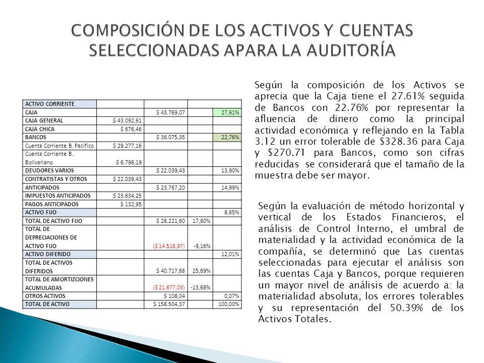 ACTIVO CORRIENTE CAJA $ 43.769,07 27,61% CAJA GENERAL$ 43.092,61 CAJA CHICA$ 676,46 BANCOS $ 36.075,35 22,76% Cuenta Corriente B. Pacífico$ 29.277,16