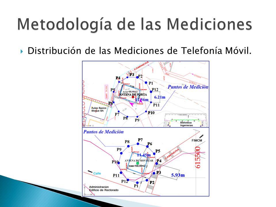 Distribución de las Mediciones de Telefonía Móvil.