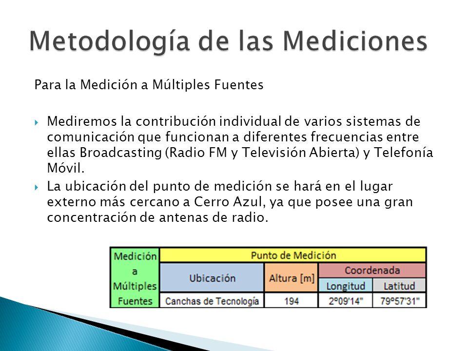 Para la Medición a Múltiples Fuentes Mediremos la contribución individual de varios sistemas de comunicación que funcionan a diferentes frecuencias en