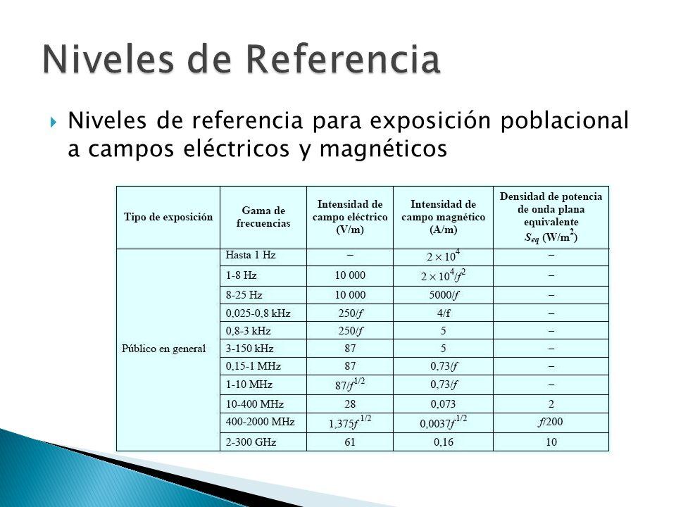 Niveles de referencia para exposición poblacional a campos eléctricos y magnéticos