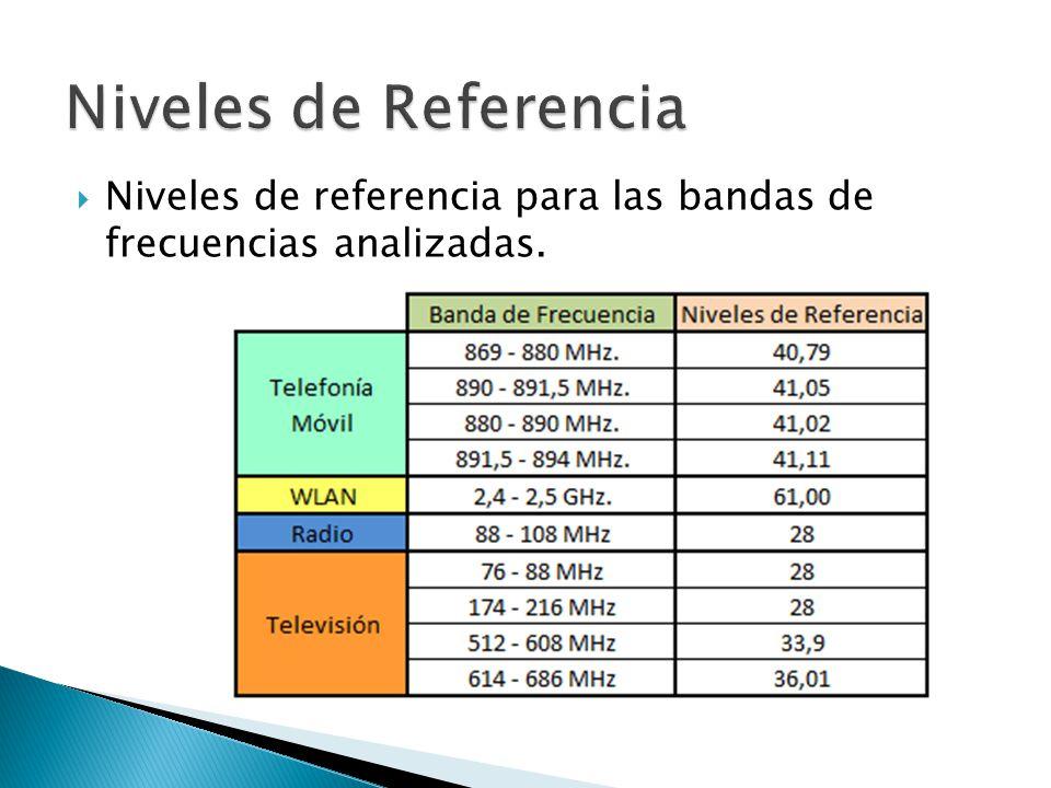 Niveles de referencia para las bandas de frecuencias analizadas.