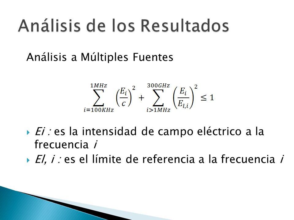 Análisis a Múltiples Fuentes Ei : es la intensidad de campo eléctrico a la frecuencia i El, i : es el límite de referencia a la frecuencia i
