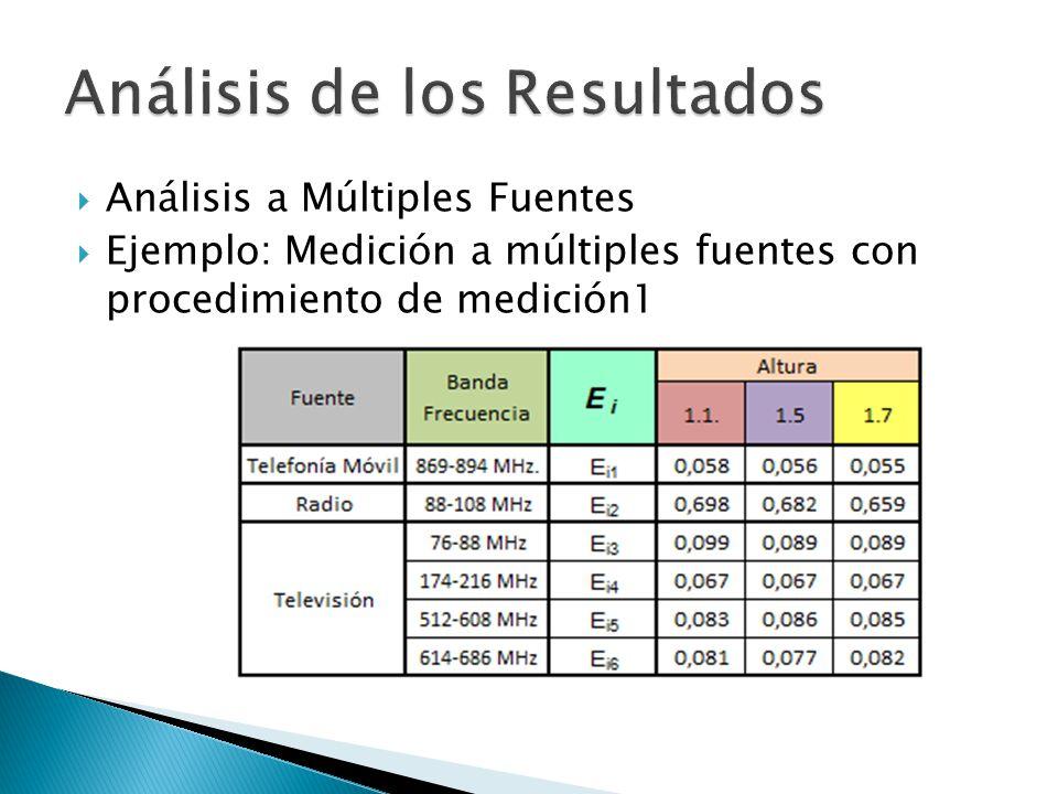Análisis a Múltiples Fuentes Ejemplo: Medición a múltiples fuentes con procedimiento de medición1