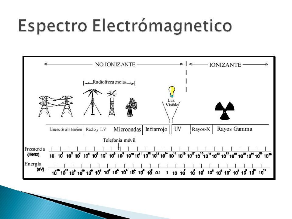 Distribución de las mediciones de la Red Wireless LAN ESPOL