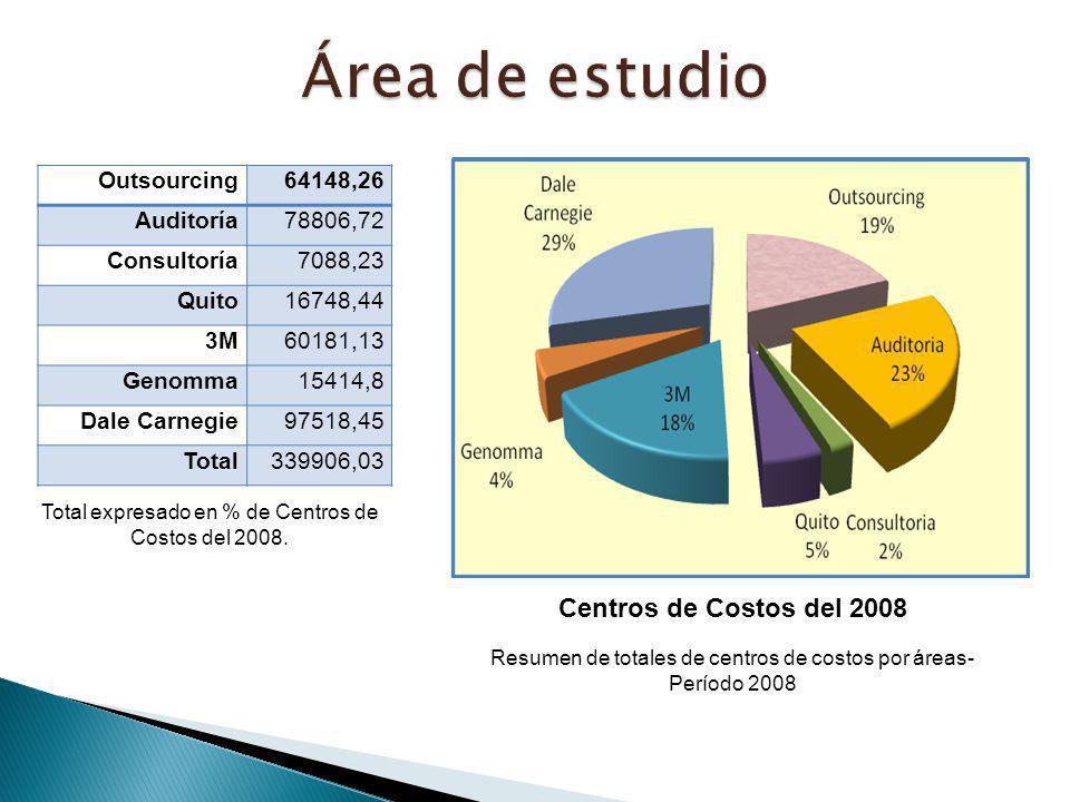 Outsourcing64148,26 Auditoría78806,72 Consultoría7088,23 Quito16748,44 3M60181,13 Genomma15414,8 Dale Carnegie97518,45 Total339906,03 Total expresado