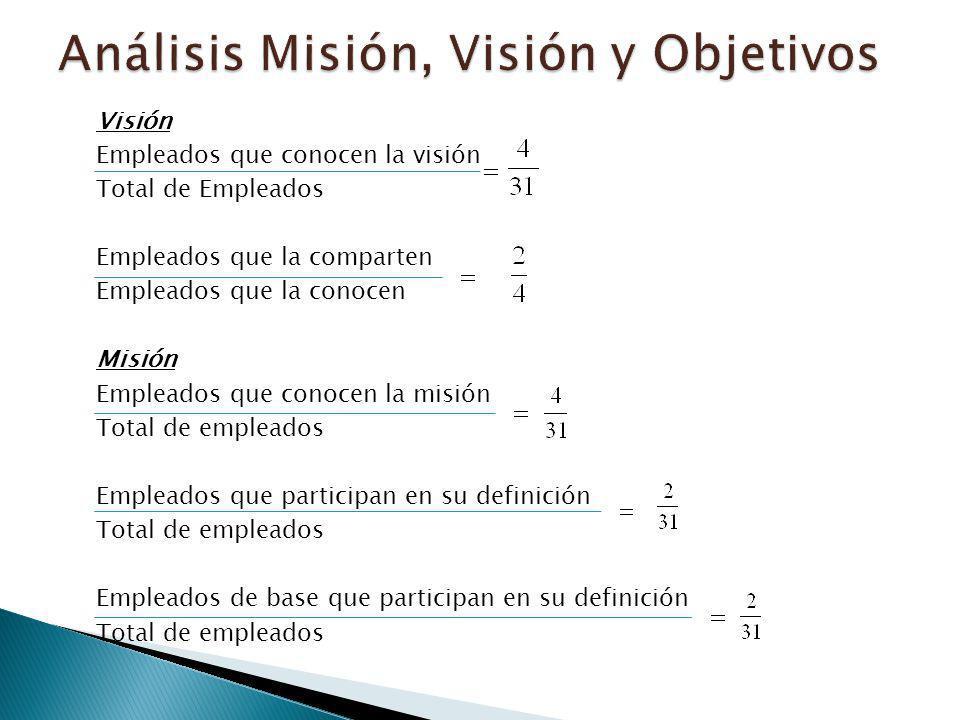 Visión Empleados que conocen la visión Total de Empleados Empleados que la comparten Empleados que la conocen Misión Empleados que conocen la misión T
