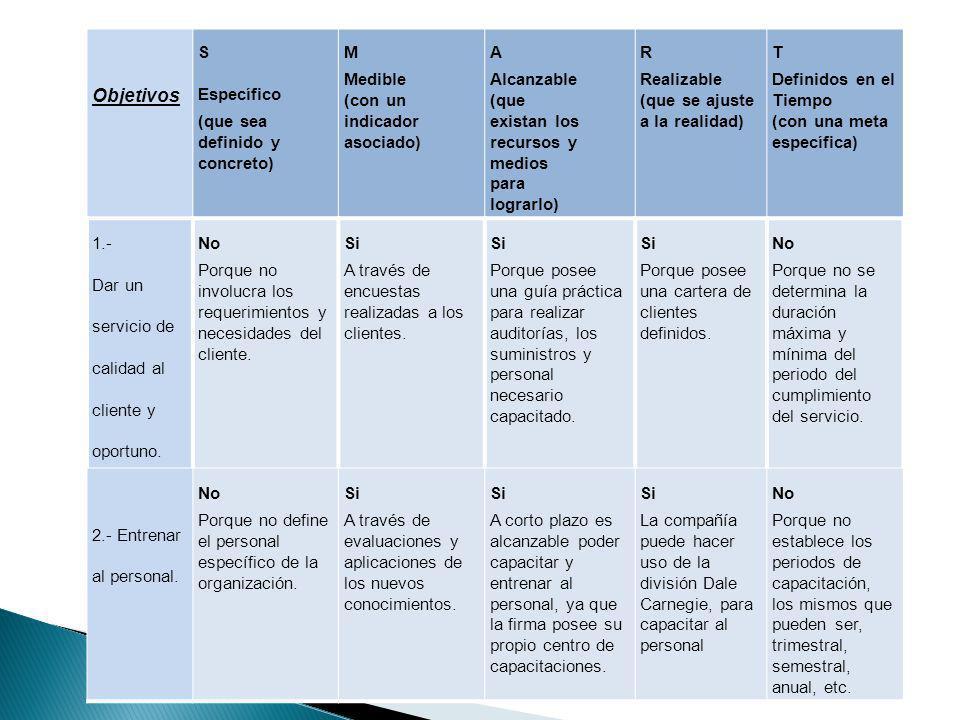 Objetivos S Específico (que sea definido y concreto) M Medible (con un indicador asociado) A Alcanzable (que existan los recursos y medios para lograr