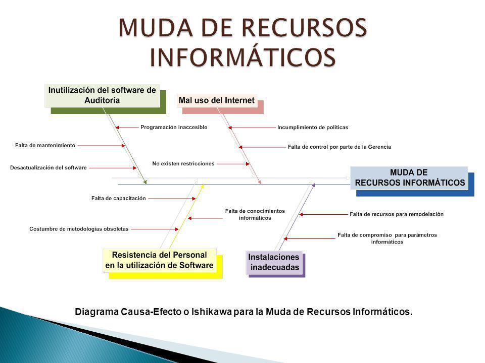 Diagrama Causa-Efecto o Ishikawa para la Muda de Recursos Informáticos.