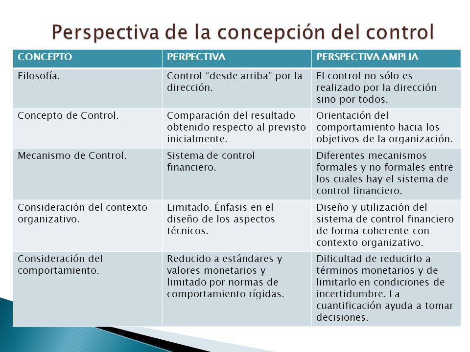 CONCEPTOPERPECTIVAPERSPECTIVA AMPLIA Filosofía.Control desde arriba por la dirección. El control no sólo es realizado por la dirección sino por todos.