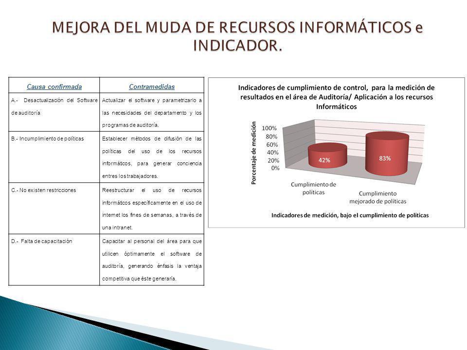 Causa confirmadaContramedidas A.- Desactualización del Software de auditoría Actualizar el software y parametrizarlo a las necesidades del departament