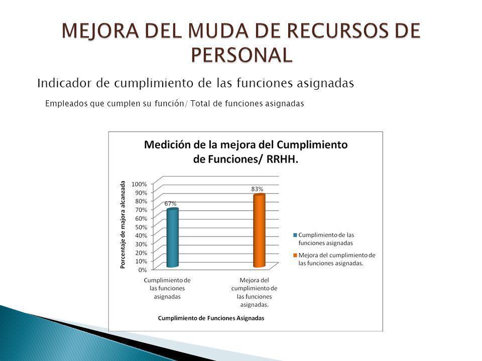 Indicador de cumplimiento de las funciones asignadas Empleados que cumplen su función/ Total de funciones asignadas