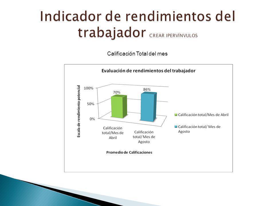 Calificación Total del mes