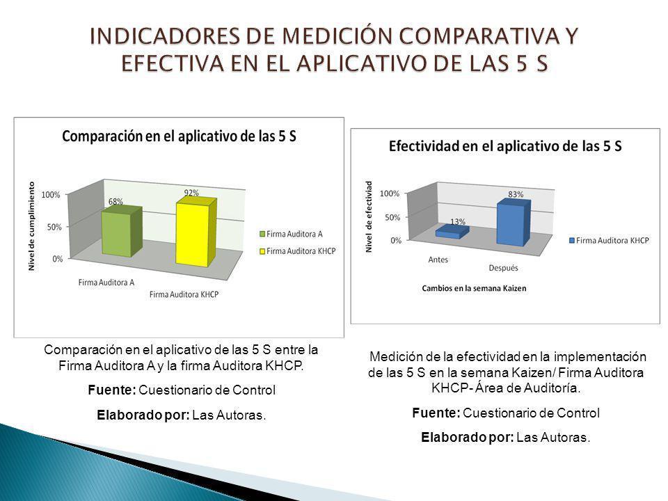 Comparación en el aplicativo de las 5 S entre la Firma Auditora A y la firma Auditora KHCP. Fuente: Cuestionario de Control Elaborado por: Las Autoras