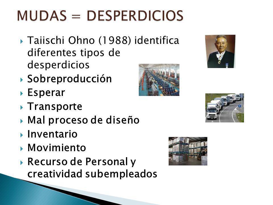 Taiischi Ohno (1988) identifica diferentes tipos de desperdicios Sobreproducción Esperar Transporte Mal proceso de diseño Inventario Movimiento Recurs