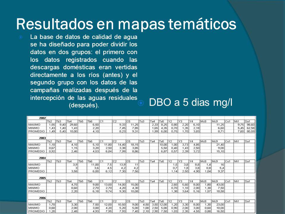 Resultados en mapas temáticos La base de datos de calidad de agua se ha diseñado para poder dividir los datos en dos grupos: el primero con los datos