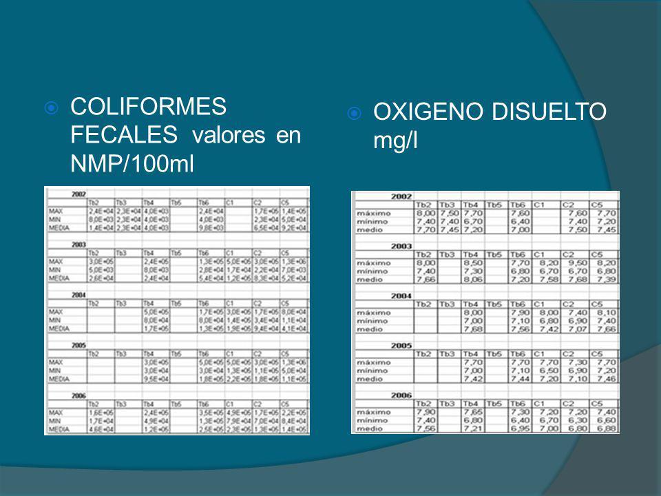 COLIFORMES FECALES valores en NMP/100ml OXIGENO DISUELTO mg/l