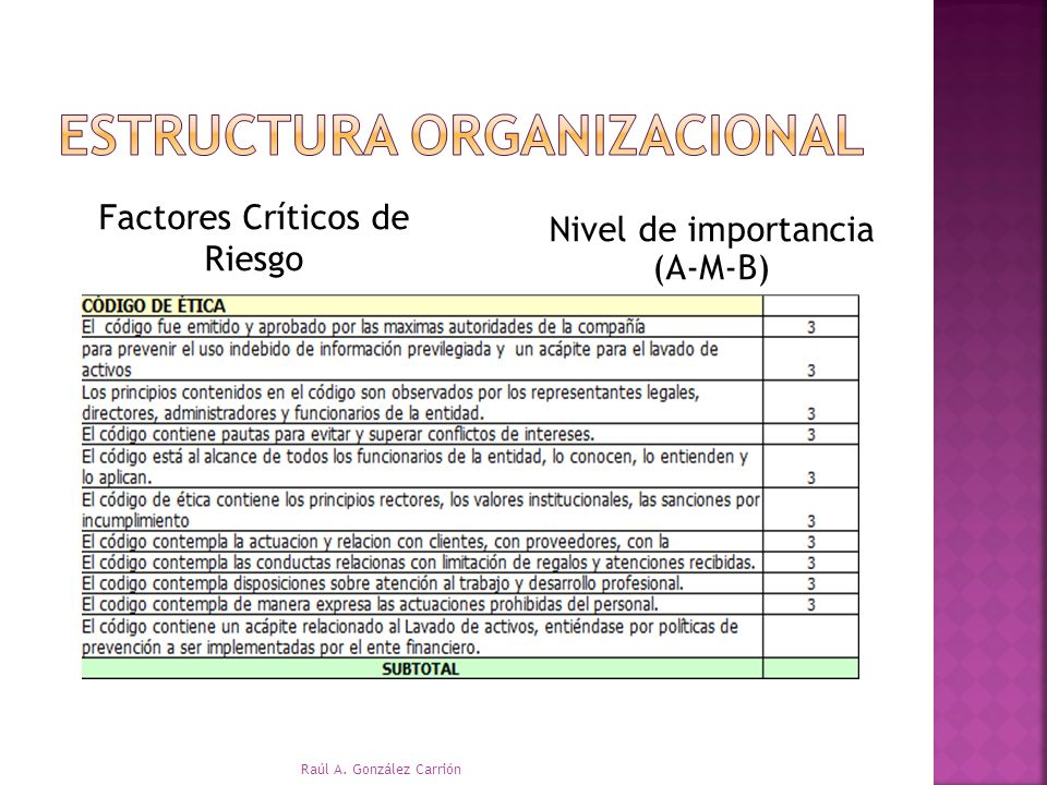 Factores Críticos de Riesgo Nivel de importancia (A-M-B) Raúl A. González Carrión