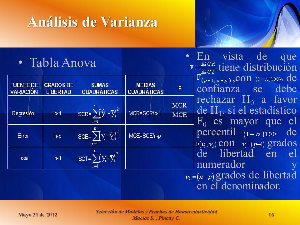 Análisis de Varianza Tabla Anova Mayo 31 de 2012 Selección de Modelos y Pruebas de Homocedasticidad Macías S., Pincay C. 16 En vista de que tiene dist