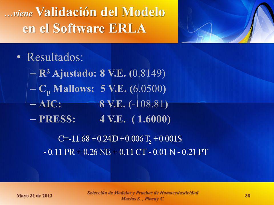…viene Validación del Modelo en el Software ERLA Resultados: – R 2 Ajustado: 8 V.E. (0.8149) – C p Mallows: 5 V.E. (6.0500) – AIC: 8 V.E. (-108.81) –