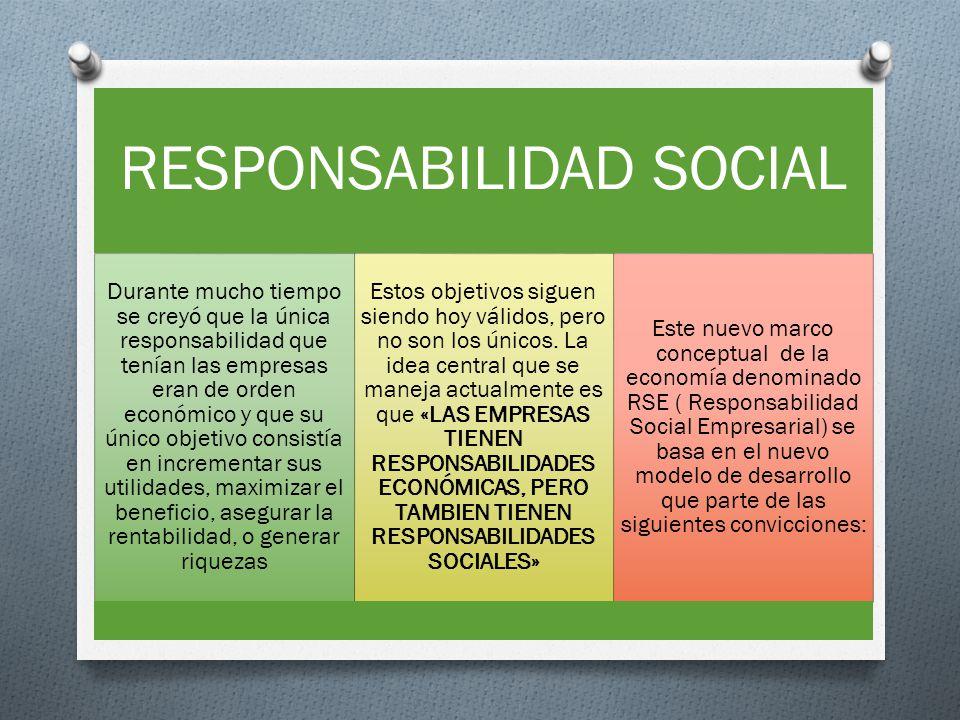 RESPONSABILIDAD SOCIAL Durante mucho tiempo se creyó que la única responsabilidad que tenían las empresas eran de orden económico y que su único objet
