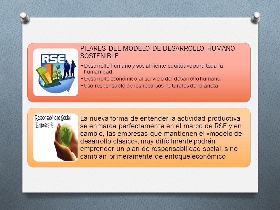 PILARES DEL MODELO DE DESARROLLO HUMANO SOSTENIBLE Desarrollo humano y socialmente equitativo para toda la humanidad. Desarrollo económico al servicio