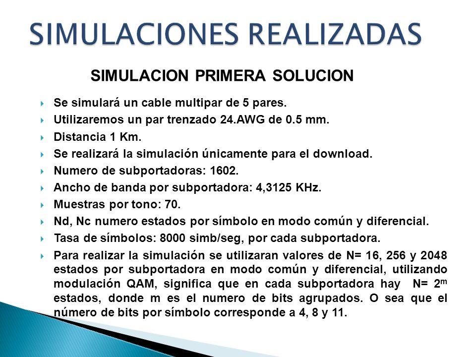 Se simulará un cable multipar de 5 pares. Utilizaremos un par trenzado 24.AWG de 0.5 mm. Distancia 1 Km. Se realizará la simulación únicamente para el