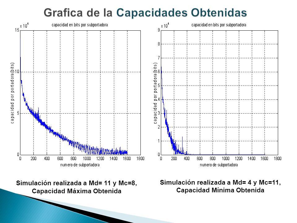 Simulación realizada a Md= 11 y Mc=8, Capacidad Máxima Obtenida Simulación realizada a Md= 4 y Mc=11, Capacidad Mínima Obtenida