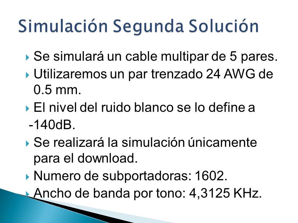Se simulará un cable multipar de 5 pares. Utilizaremos un par trenzado 24 AWG de 0.5 mm. El nivel del ruido blanco se lo define a -140dB. Se realizará