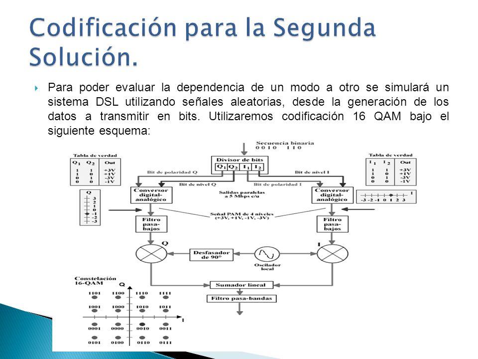 Para poder evaluar la dependencia de un modo a otro se simulará un sistema DSL utilizando señales aleatorias, desde la generación de los datos a trans