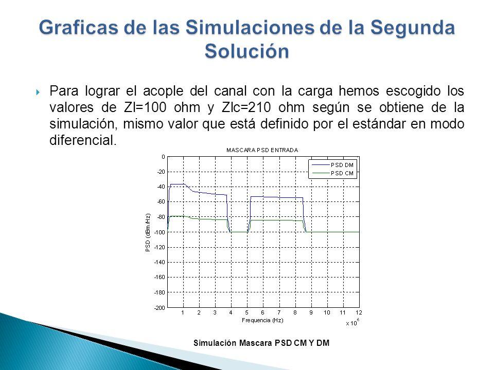 Para lograr el acople del canal con la carga hemos escogido los valores de Zl=100 ohm y Zlc=210 ohm según se obtiene de la simulación, mismo valor que