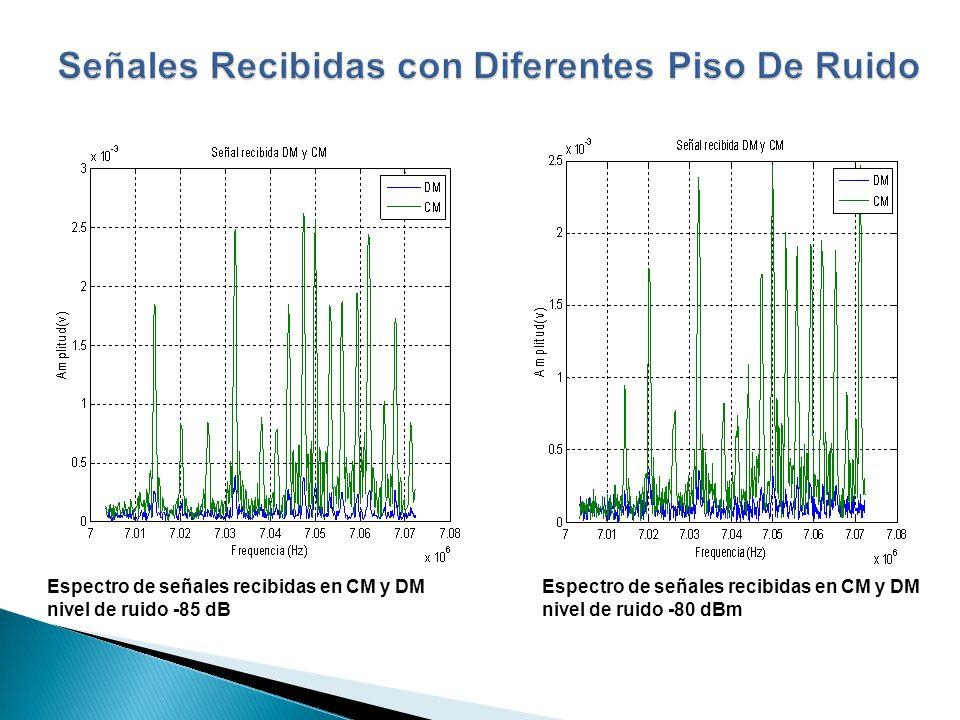 Espectro de señales recibidas en CM y DM nivel de ruido -80 dBm Espectro de señales recibidas en CM y DM nivel de ruido -85 dB