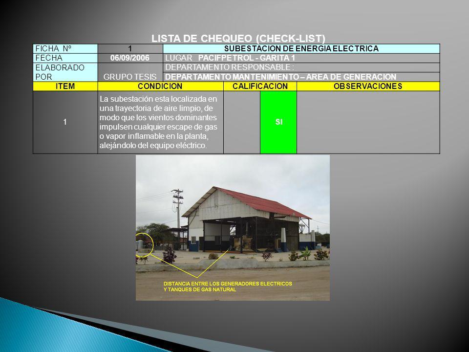 FICHA Nº1SUBESTACION DE ENERGIA ELECTRICA FECHA06/09/2006LUGAR PACIFPETROL - GARITA 1 ELABORADO PORGRUPO TESIS DEPARTAMENTO RESPONSABLE : DEPARTAMENTO