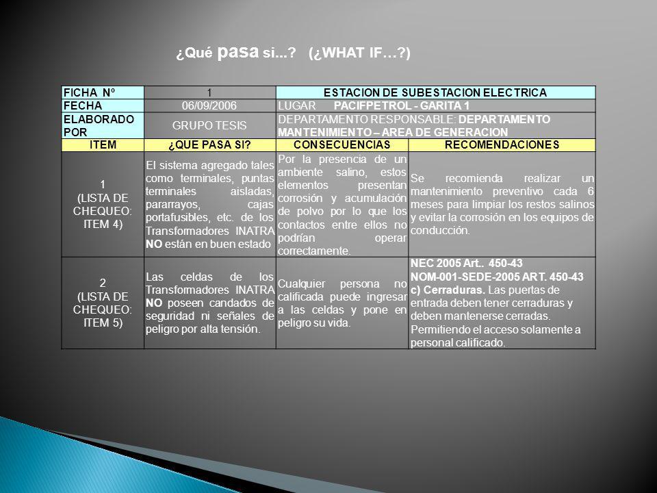 ¿Qué pasa si...? (¿WHAT IF…?) FICHA Nº1ESTACION DE SUBESTACION ELECTRICA FECHA06/09/2006LUGAR PACIFPETROL - GARITA 1 ELABORADO POR GRUPO TESIS DEPARTA