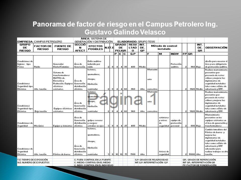Panorama de factor de riesgo en el Campus Petrolero Ing. Gustavo Galindo Velasco