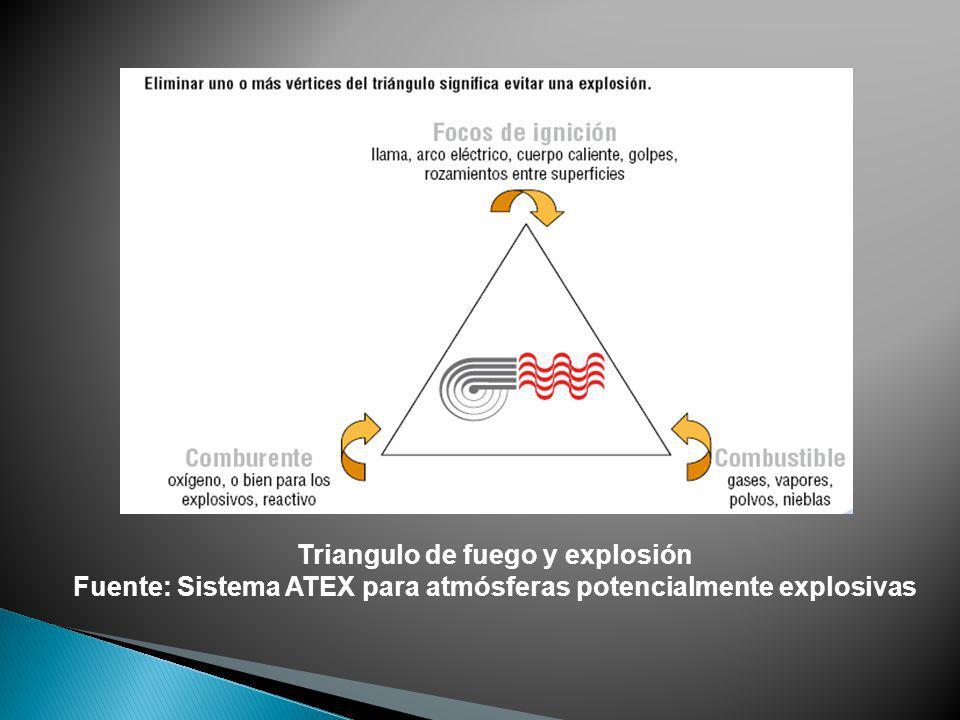 Triangulo de fuego y explosión Fuente: Sistema ATEX para atmósferas potencialmente explosivas