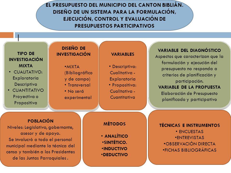 | TIPO DE INVESTIGACIÓN MIXTA CUALITATIVO: Exploratoria Descriptiva CUANTITATIVO Proyectiva o Propositiva TIPO DE INVESTIGACIÓN MIXTA CUALITATIVO: Exp
