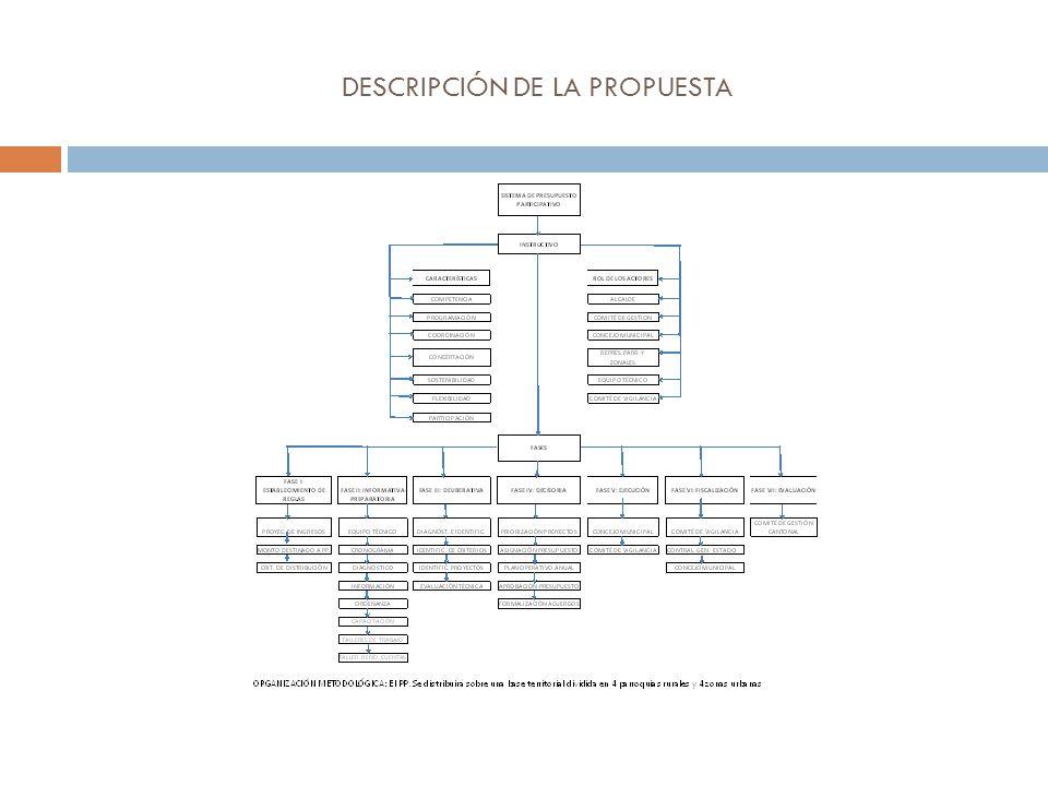 DESCRIPCIÓN DE LA PROPUESTA