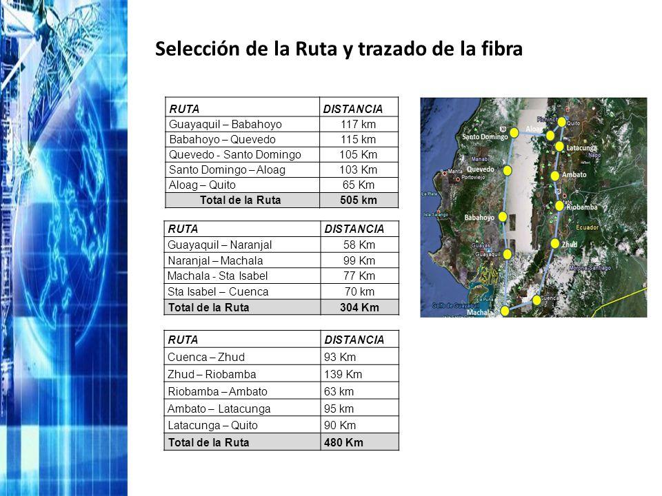RUTADISTANCIA Guayaquil – Naranjal58 Km Naranjal – Machala99 Km Machala - Sta Isabel77 Km Sta Isabel – Cuenca70 km Total de la Ruta304 Km RUTADISTANCI