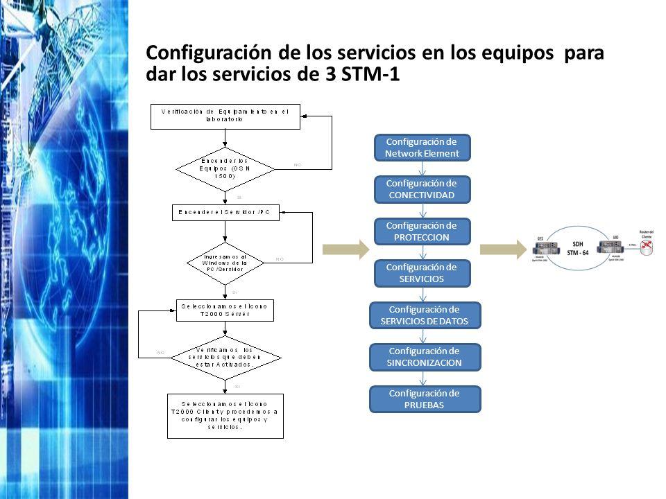 Configuración de los servicios en los equipos para dar los servicios de 3 STM-1 Configuración de Network Element Configuración de CONECTIVIDAD Configu
