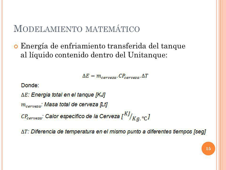 M ODELAMIENTO MATEMÁTICO Energía de enfriamiento transferida del tanque al líquido contenido dentro del Unitanque: 15