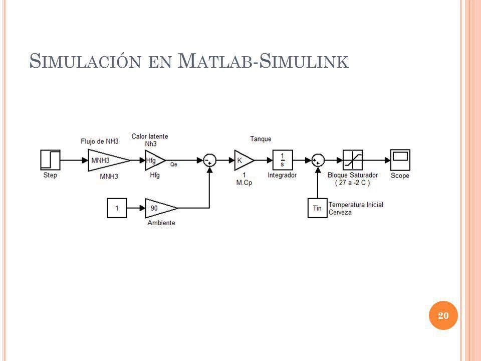 S IMULACIÓN EN M ATLAB -S IMULINK 20