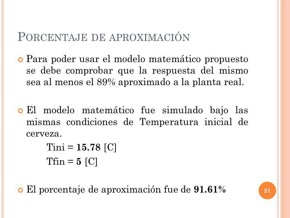 P ORCENTAJE DE APROXIMACIÓN Para poder usar el modelo matemático propuesto se debe comprobar que la respuesta del mismo sea al menos el 89% aproximado