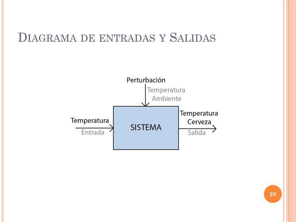 D IAGRAMA DE ENTRADAS Y S ALIDAS 28