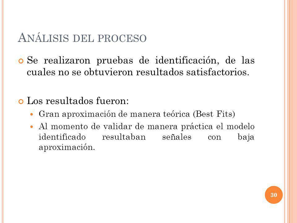 A NÁLISIS DEL PROCESO Se realizaron pruebas de identificación, de las cuales no se obtuvieron resultados satisfactorios. Los resultados fueron: Gran a