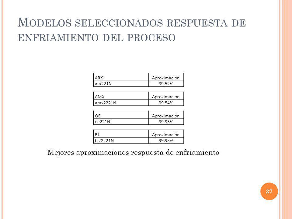 M ODELOS SELECCIONADOS RESPUESTA DE ENFRIAMIENTO DEL PROCESO ARXAproximación arx221N99,52% AMXAproximación amx2221N99,54% OEAproximación oe221N99,95%