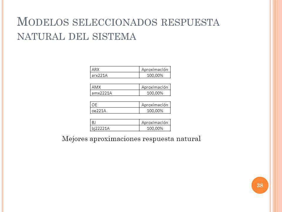 M ODELOS SELECCIONADOS RESPUESTA NATURAL DEL SISTEMA ARXAproximación arx221A100,00% AMXAproximación amx2221A100,00% OEAproximación oe221A100,00% BJApr