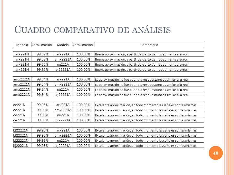 C UADRO COMPARATIVO DE ANÁLISIS 40 ModeloAproximaciónModeloAproximaciónComentario arx221N99,52%arx221A100,00% Buena aproximación, a partir de cierto t