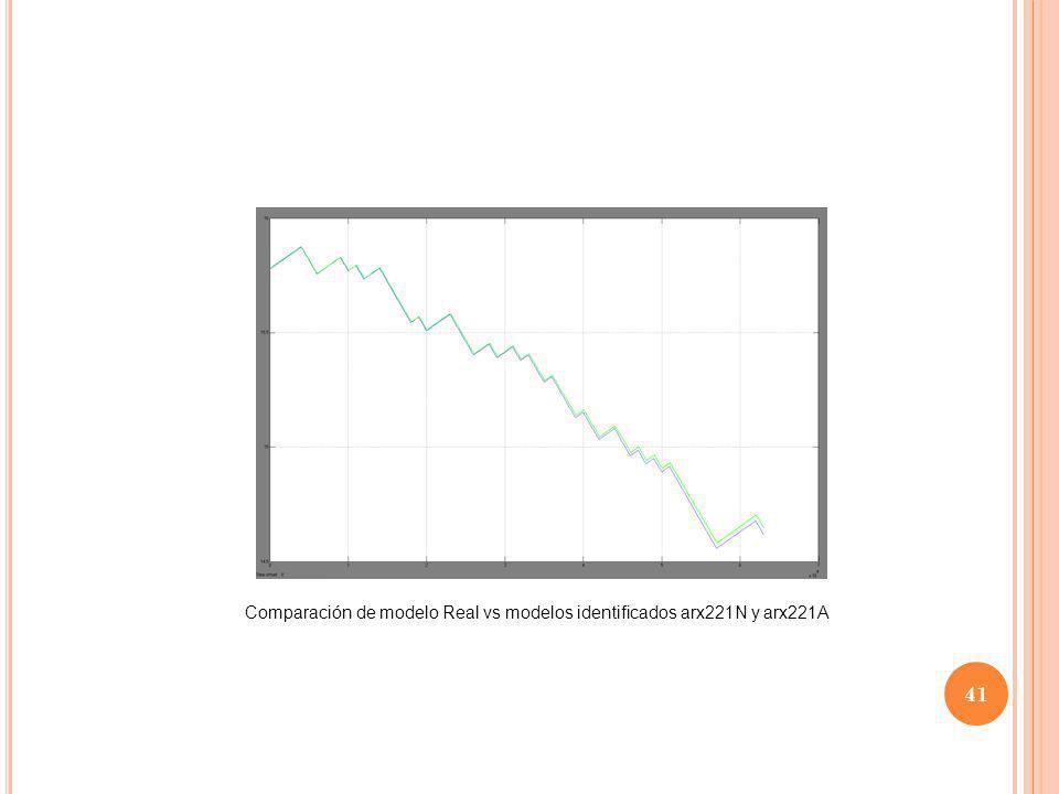 41 Comparación de modelo Real vs modelos identificados arx221N y arx221A